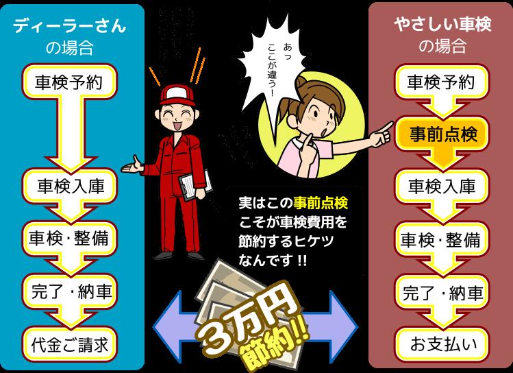 当店の事前点検で3万円節約可能