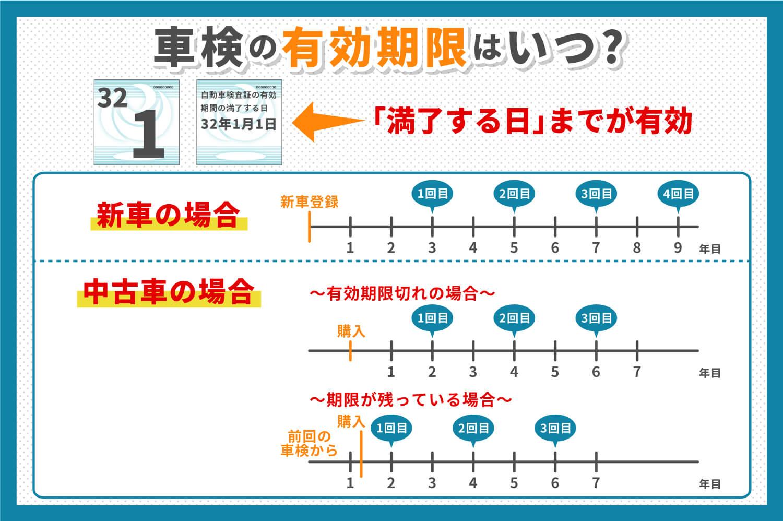 車検の有効期限確認表